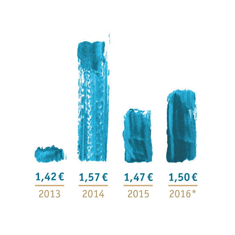 gewoba taetigkeitsbericht grafik euro 2016 polarwerk