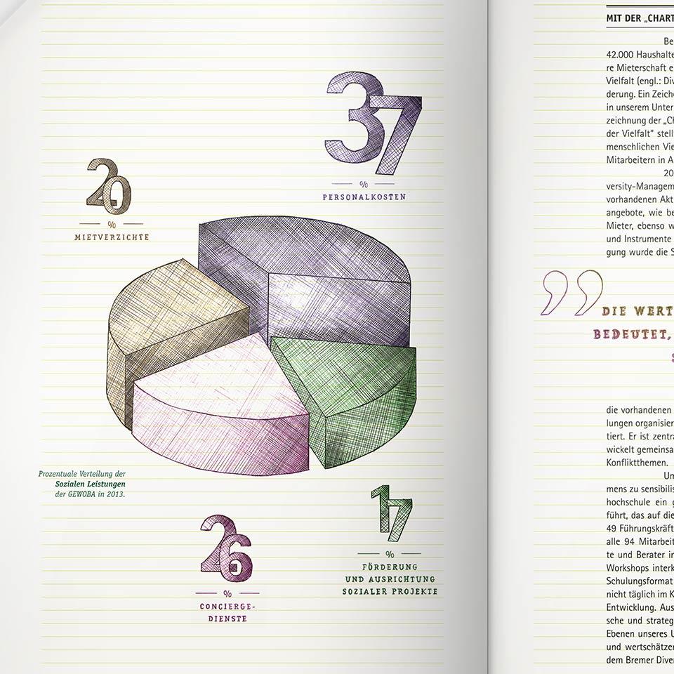 gewoba taetigkeitsbericht grafik soziale-leistungen 2013 polarwerk