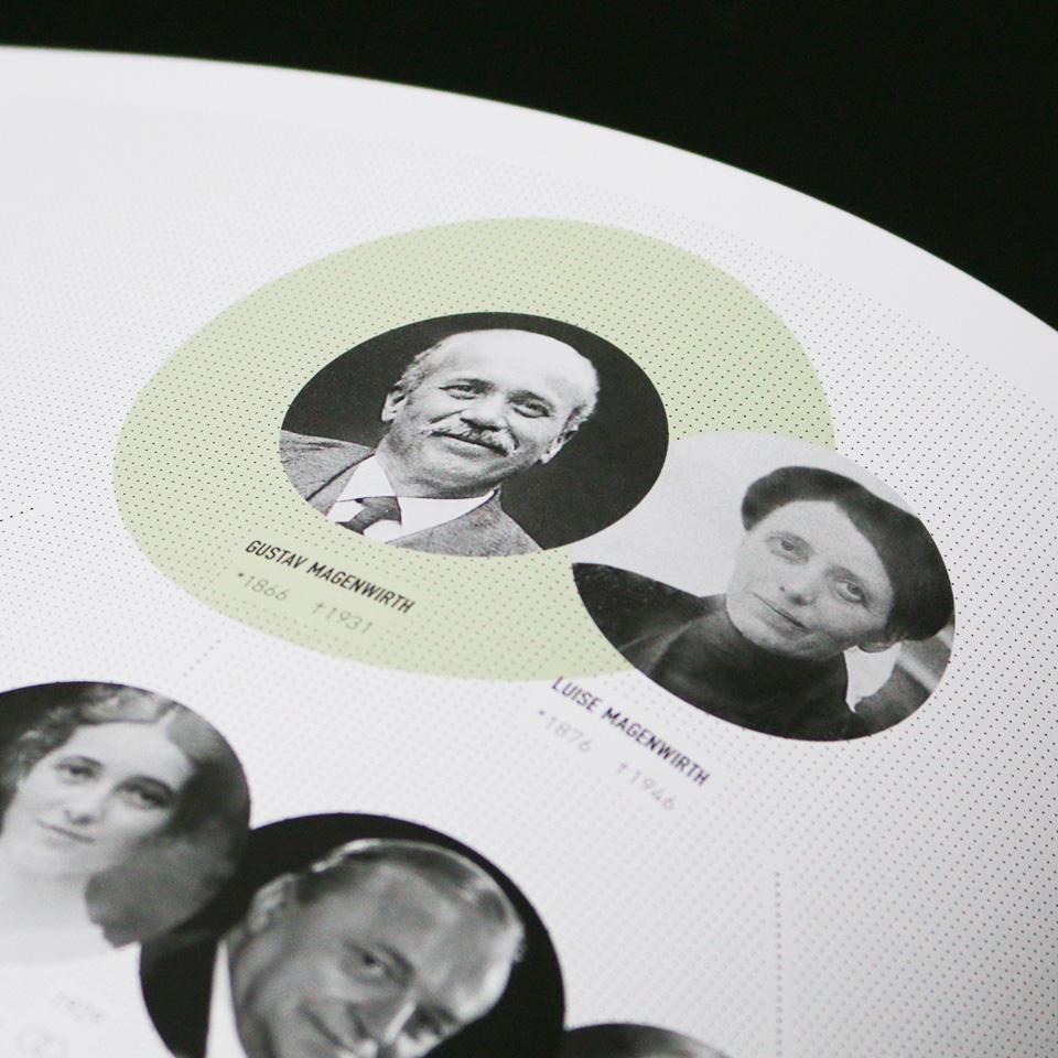 magura jubilaeum-buch portrait polarwerk