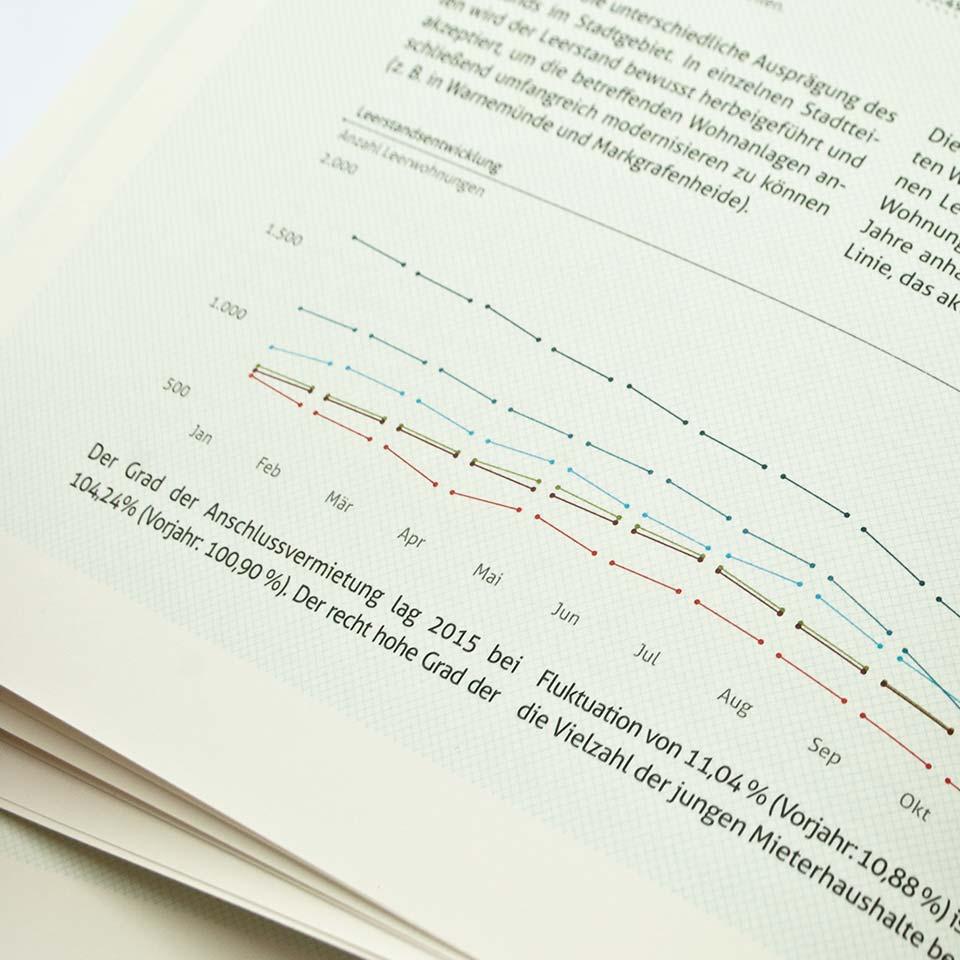 wiro wohnfuehlbericht grafik anschlussvermietung 2015 polarwerk