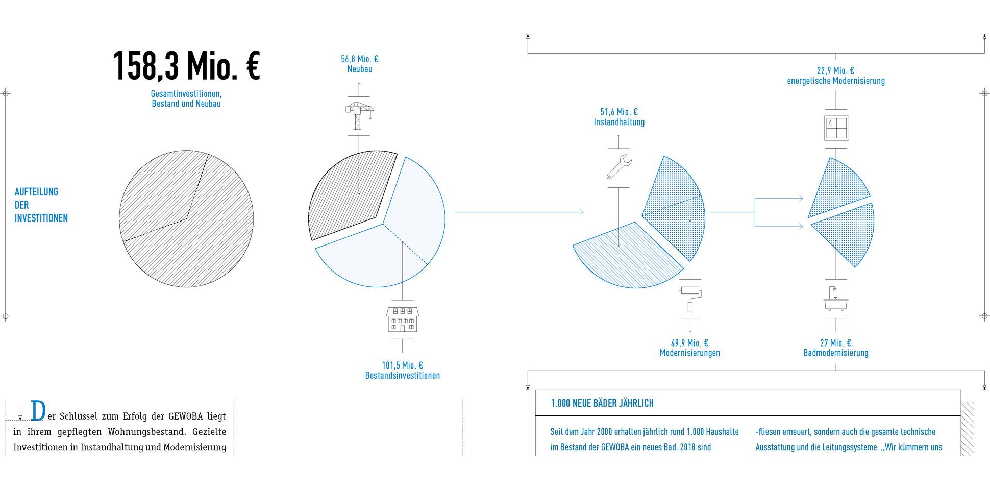 gewoba taetigkeitsbericht grafik blau 2018 polarwerk